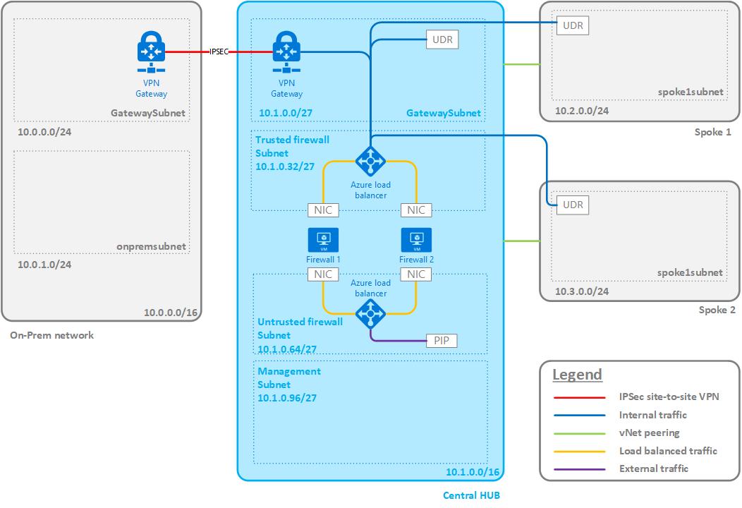 Azure Virtual Datacenter - Part 1 - Overview | Christof VG